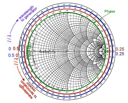 photograph relating to Printable Smith Chart identify Smith Chart training course