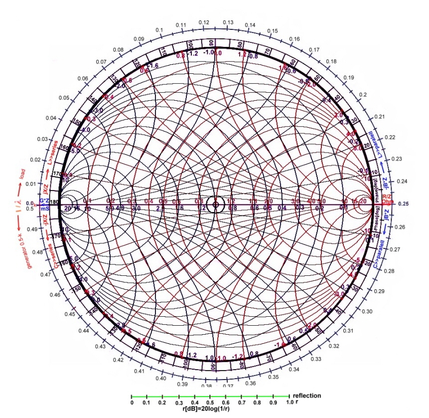 graphic regarding Printable Smith Chart referred to as Smith Chart class