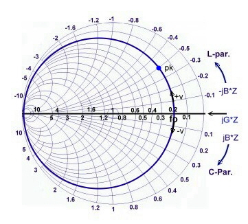 picture about Printable Smith Chart called Smith Chart class