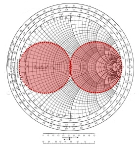 photograph about Printable Smith Chart named Smith Chart class