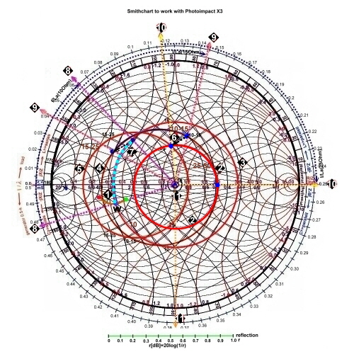Smith Chart Course