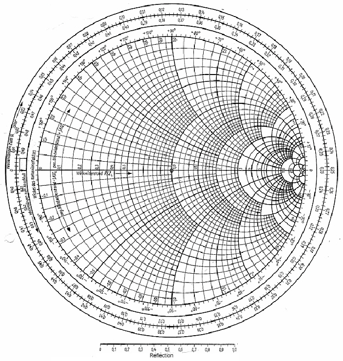 photo relating to Printable Smith Chart identify Smith Chart program